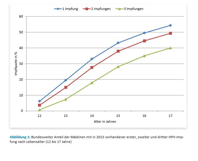 Grafik zur Impfquote