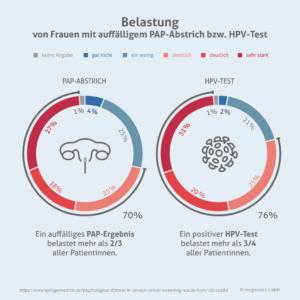 Belastung nach Pap-/HPV-Test