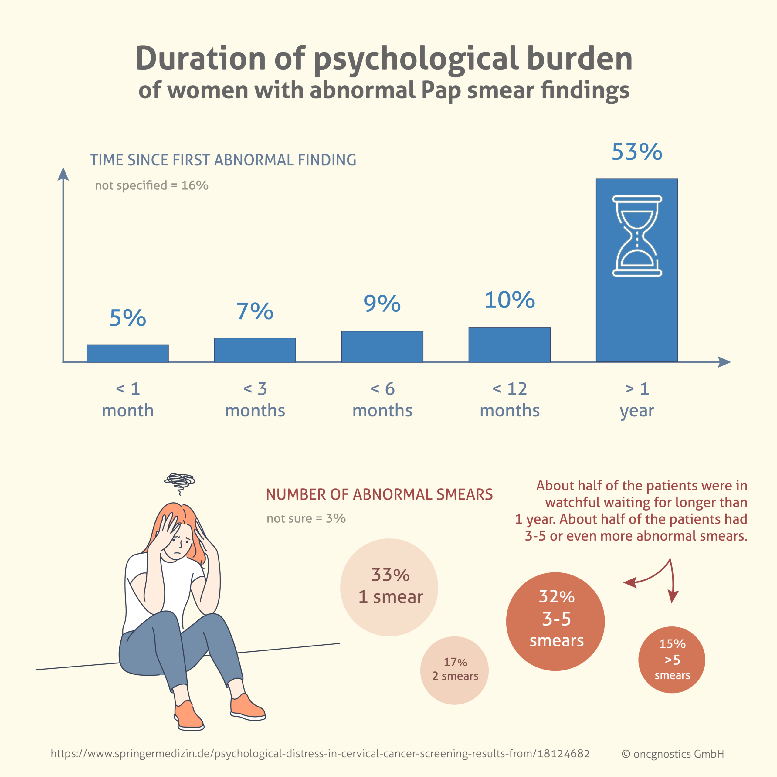 Duration Of Psychological Burden