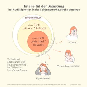 Intensität der Belastung