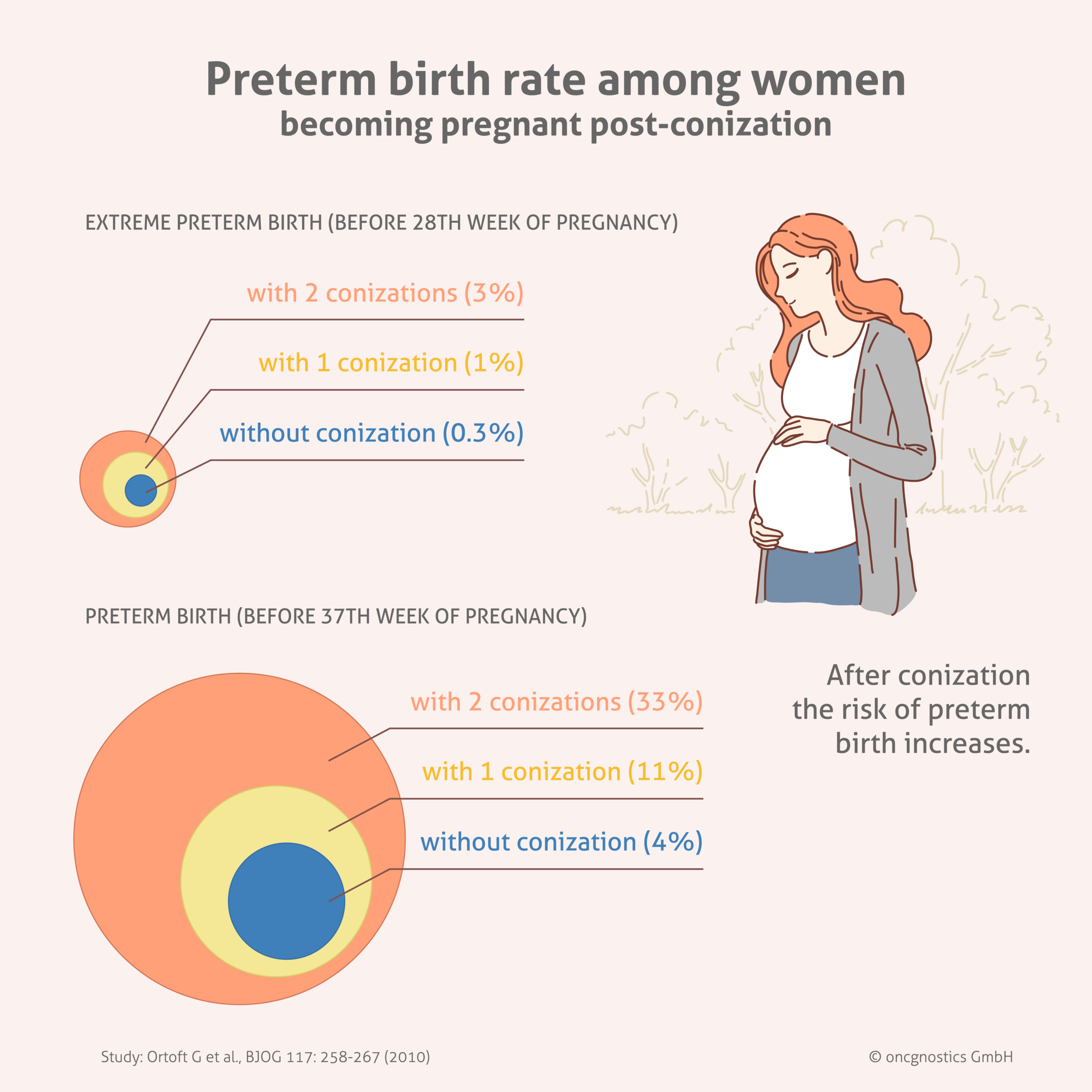 Preterm birth rate